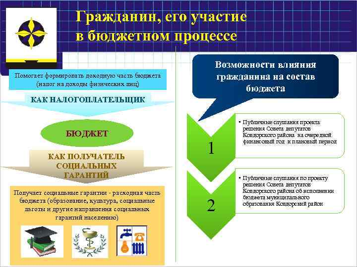 Гражданин, его участие в бюджетном процессе Помогает формировать доходную часть бюджета (налог на доходы
