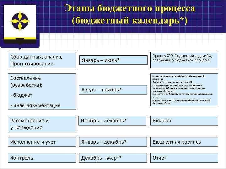 Этапы бюджетного процесса (бюджетный календарь*) Сбор данных, анализ, Прогнозирование Составление (разработка): Январь – июль*