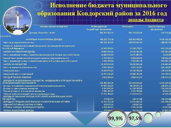 Исполнение бюджета муниципального образования Ковдорский район за 2016 год доходы бюджета Наименование показателя Доходы