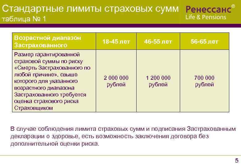 Стандартные лимиты страховых сумм таблица № 1 Возрастной диапазон Застрахованного 18 -45 лет 46