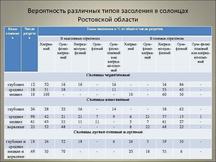 Виды солонцо в Вероятность различных типов засоления в солонцах Ростовской области Число Типы засоления