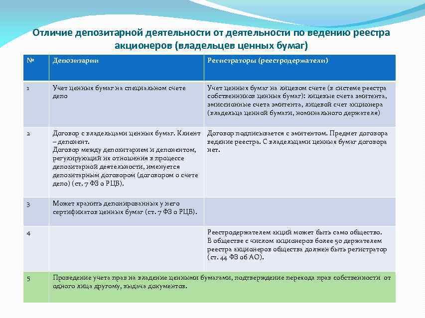 Услуги по ведению реестра акционеров в налоговом учете бухгалтер песня год выпуска