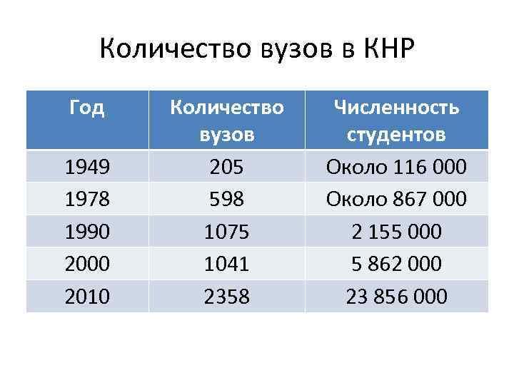Количество вузов в КНР Год 1949 1978 1990 2000 2010 Количество вузов 205 598