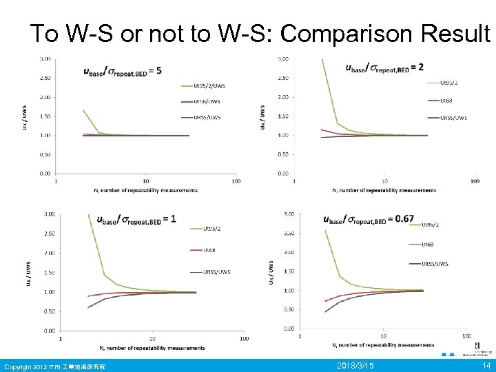 To W-S or not to W-S: Comparison Result Copyright 2012 ITRI 業技術研究院 2018/3/15 14