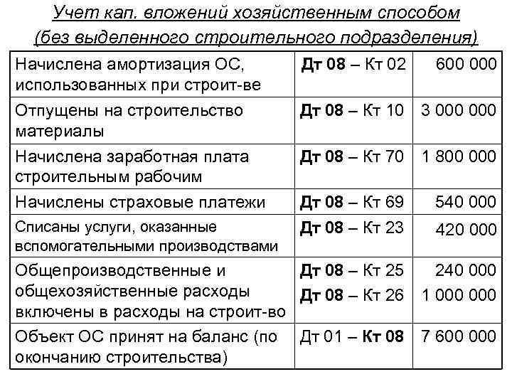 Учет кап. вложений хозяйственным способом (без выделенного строительного подразделения) Начислена амортизация ОС, использованных при
