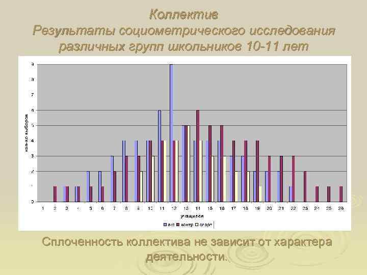 Коллектив Результаты социометрического исследования различных групп школьников 10 -11 лет Сплоченность коллектива не зависит