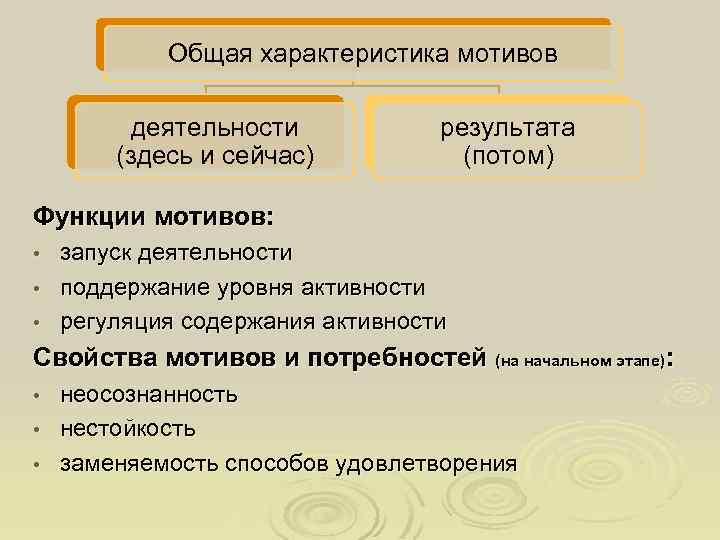 Общая характеристика мотивов деятельности (здесь и сейчас) результата (потом) Функции мотивов: запуск деятельности •