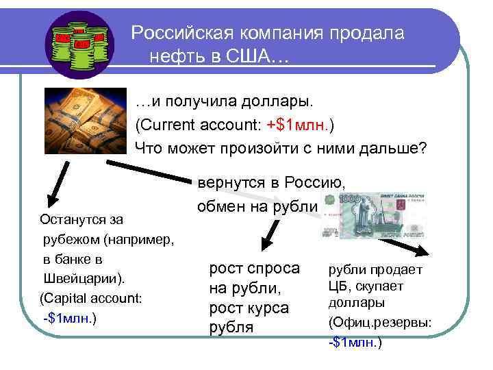 Российская компания продала нефть в США… …и получила доллары. (Current account: +$1 млн. )