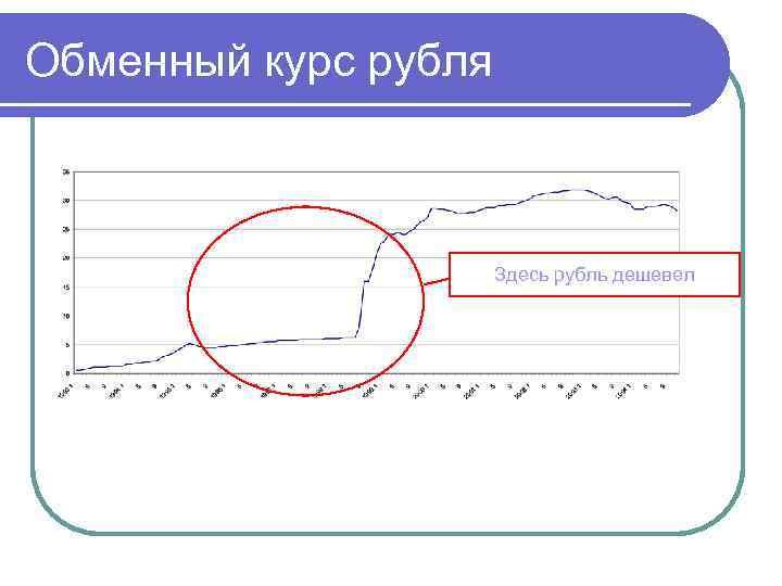 Обменный курс рубля Здесь рубль дешевел