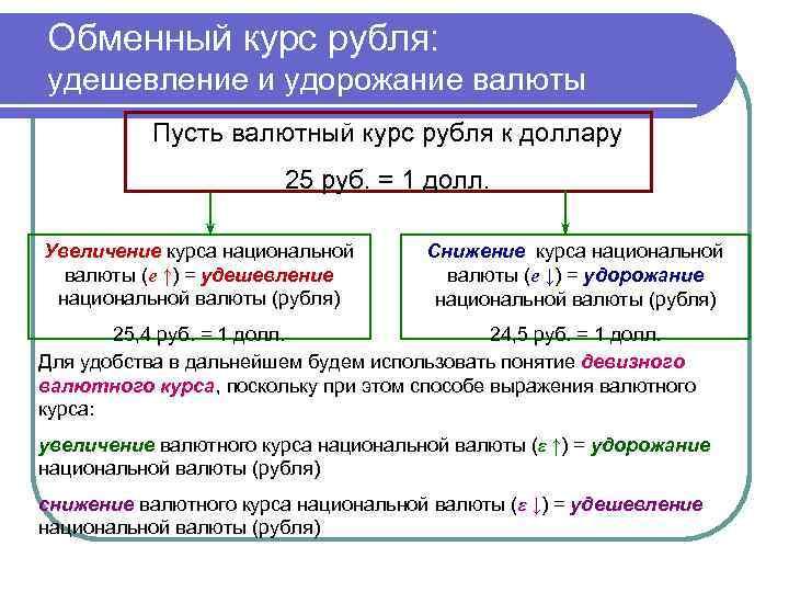 Обменный курс рубля: удешевление и удорожание валюты Пусть валютный курс рубля к доллару 25