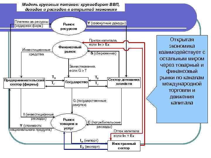 Модель круговых потоков: кругооборот ВВП, доходов и расходов в открытой экономике Платежи за ресурсы