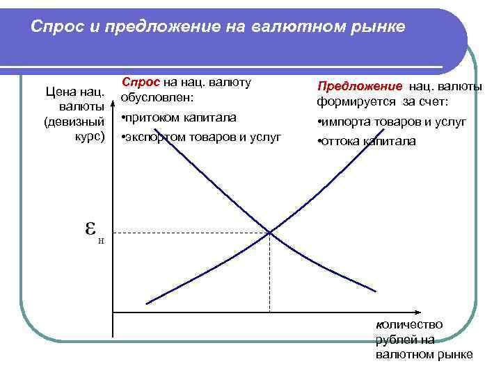 Спрос и предложение на валютном рынке Цена нац. валюты (девизный курс) Спрос на нац.