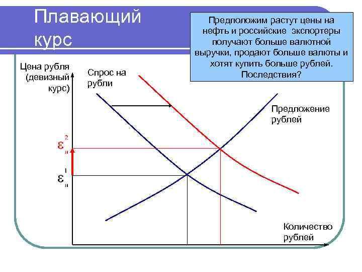 Плавающий курс Цена рубля (девизный курс) Спрос на рубли Предположим растут цены на нефть