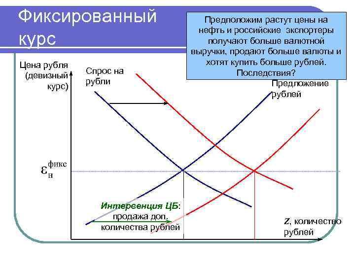 Фиксированный курс Цена рубля (девизный курс) Спрос на рубли Интервенция ЦБ: продажа доп. количества