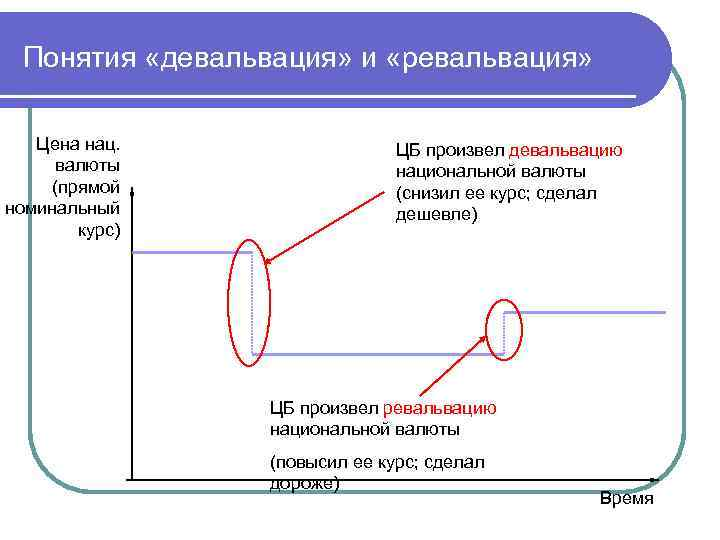 Понятия «девальвация» и «ревальвация» Цена нац. валюты (прямой номинальный курс) ЦБ произвел девальвацию национальной