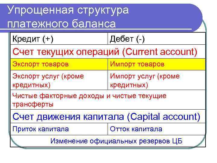 Упрощенная структура платежного баланса Кредит (+) Дебет (-) Счет текущих операций (Current account) Экспорт
