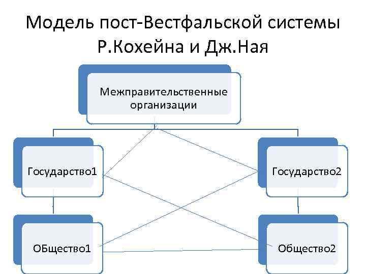 Модель пост-Вестфальской системы Р. Кохейна и Дж. Ная Межправительственные организации Государство 1 Государство 2