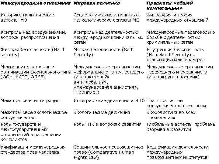 Международные отношения Мировая политика Предметы «общей компетенции» Историко-политические аспекты МО Социологические и политикопсихологические