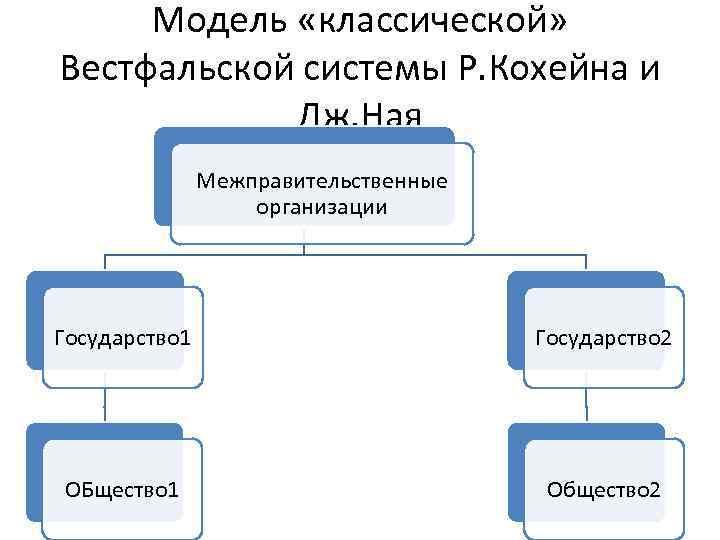 Модель «классической» Вестфальской системы Р. Кохейна и Дж. Ная Межправительственные организации Государство 1 Государство