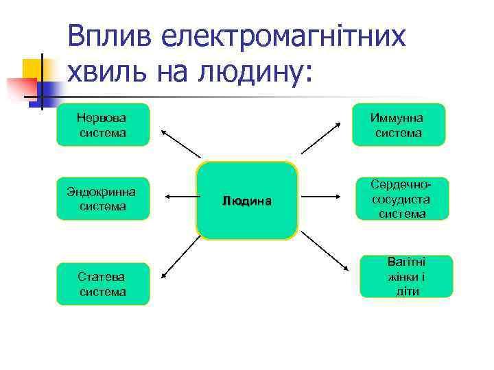 Вплив електромагнітних хвиль на людину: Нервова система Эндокринна система Статева система Иммунна система Людина