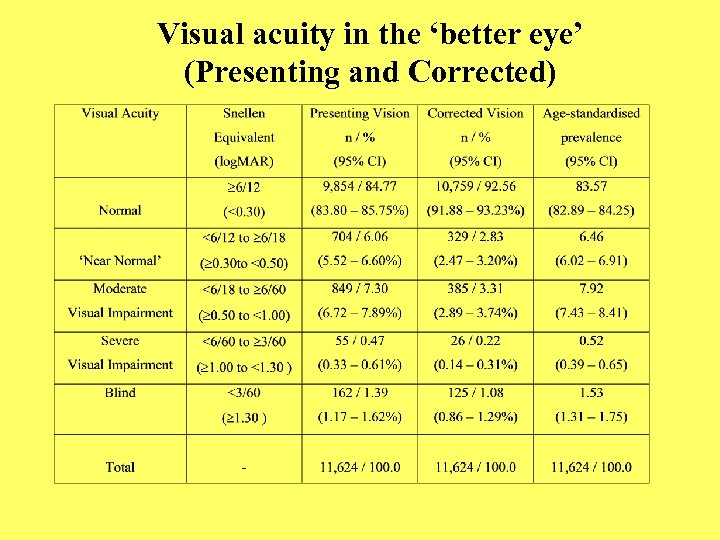 Visual acuity in the 'better eye' (Presenting and Corrected)