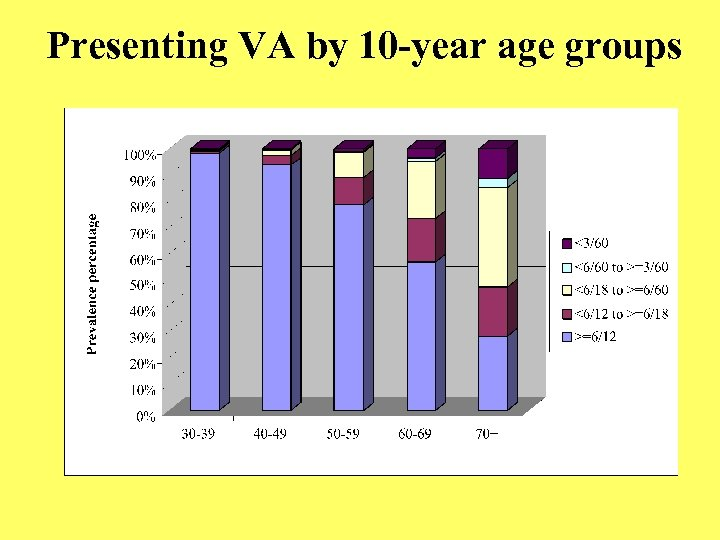 Presenting VA by 10 -year age groups