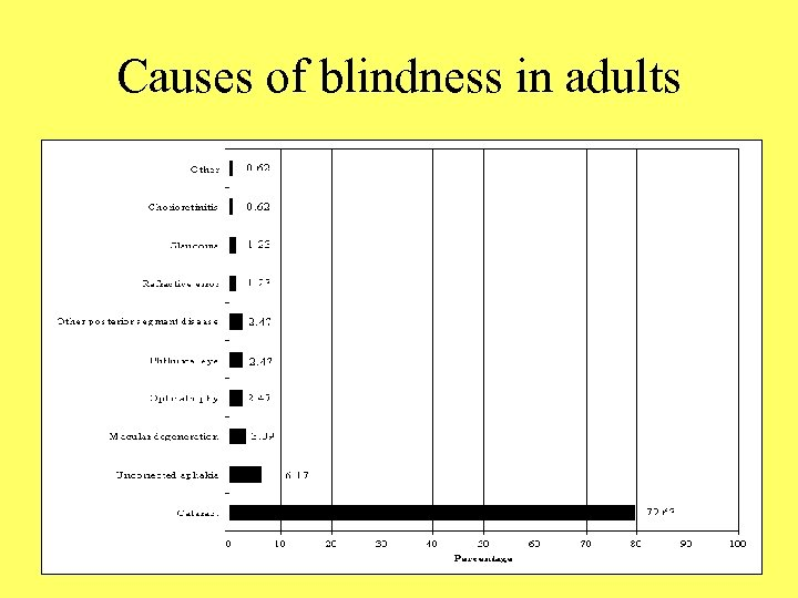 Causes of blindness in adults