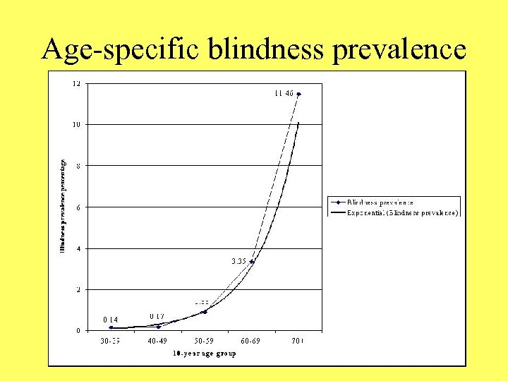 Age-specific blindness prevalence
