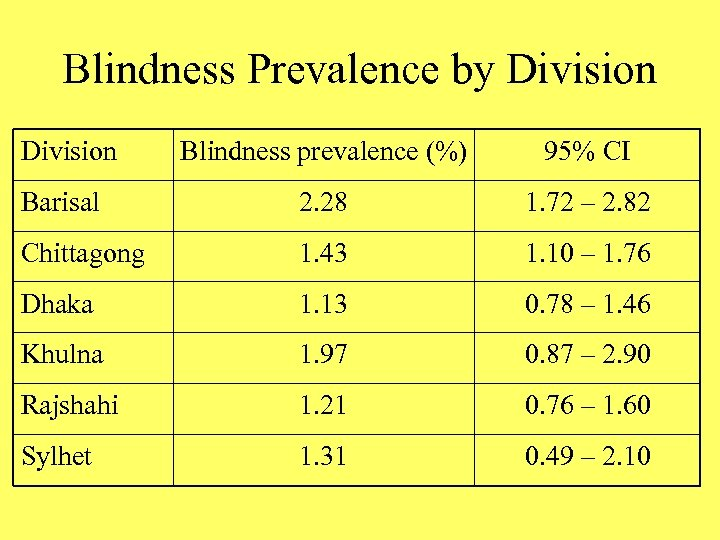 Blindness Prevalence by Division Blindness prevalence (%) 95% CI Barisal 2. 28 1. 72