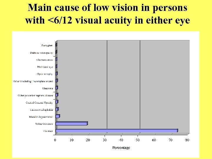 Main cause of low vision in persons with <6/12 visual acuity in either eye