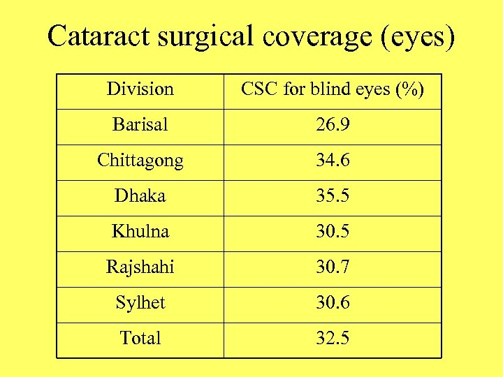 Cataract surgical coverage (eyes) Division CSC for blind eyes (%) Barisal 26. 9 Chittagong