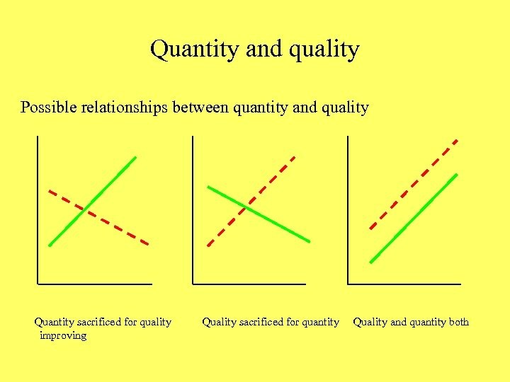 Quantity and quality Possible relationships between quantity and quality Quantity sacrificed for quality improving