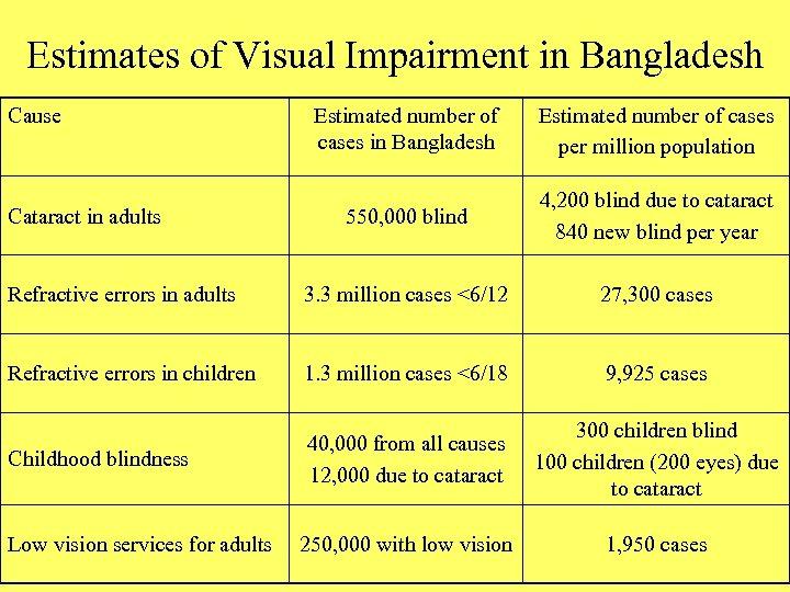 Estimates of Visual Impairment in Bangladesh Cause Estimated number of cases in Bangladesh Estimated