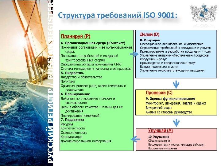 РУССКИЙ РЕГИСТР / RUSSIAN REGISTER Структура требований ISO 9001: