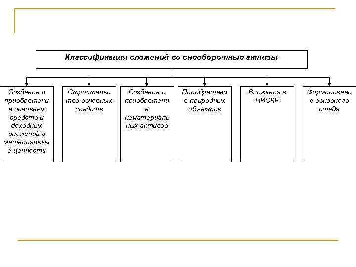 3.7 учет вложений во внеоборотные активы шпаргалка