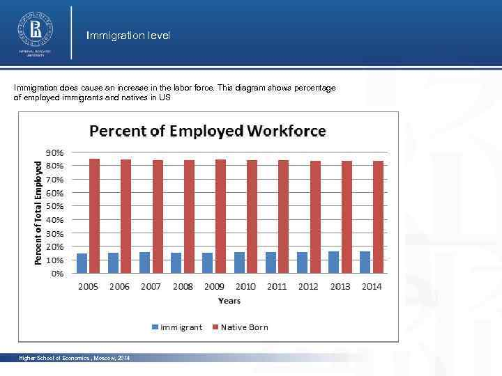 Immigration level Immigration does cause an increase in the labor force. This diagram shows