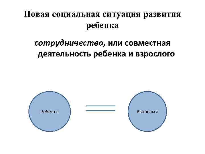 Новая социальная ситуация развития ребенка сотрудничество, или совместная деятельность ребенка и взрослого Ребенок Взрослый