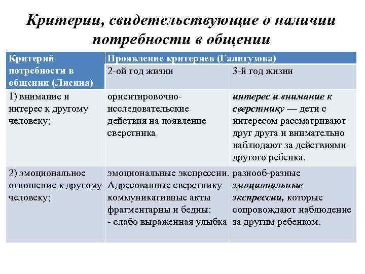Критерии, свидетельствующие о наличии потребности в общении Критерий потребности в общении (Лисина) 1) внимание