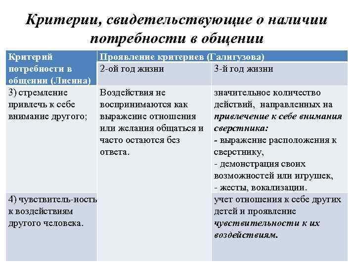 Критерии, свидетельствующие о наличии потребности в общении Критерий потребности в общении (Лисина) 3) стремление