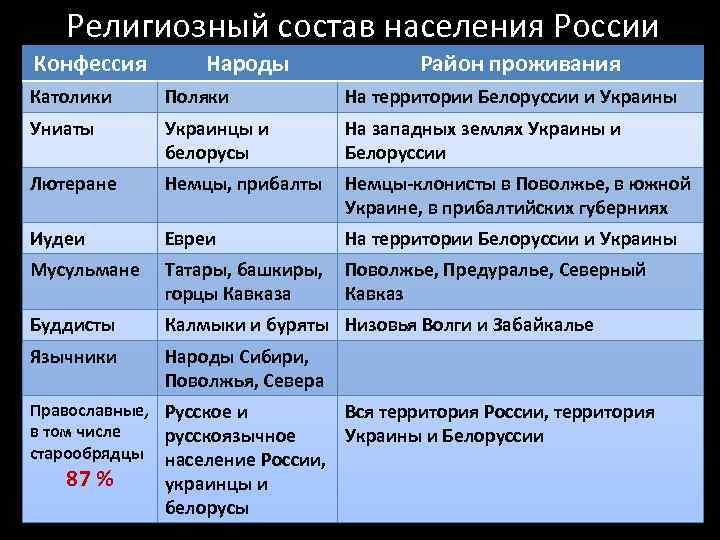 Религиозный состав населения России Конфессия Народы Район проживания Католики Поляки На территории Белоруссии и