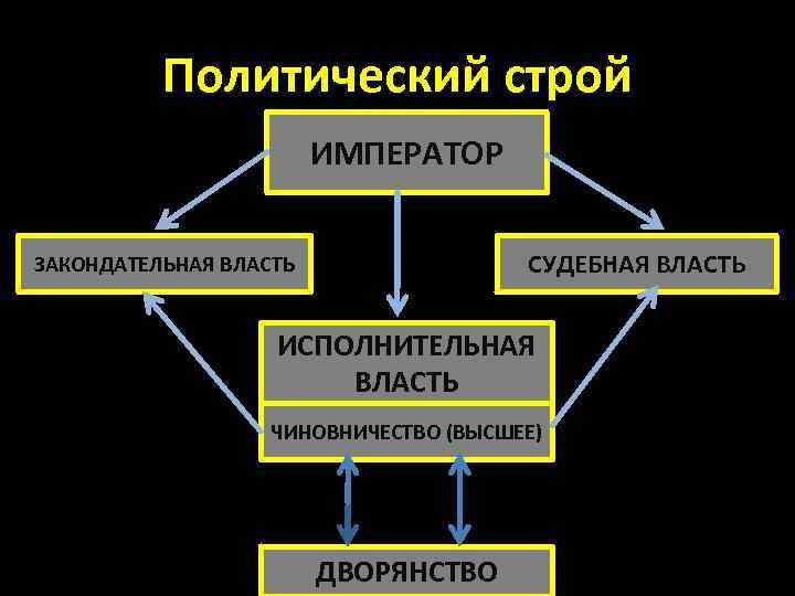 Политический строй ИМПЕРАТОР СУДЕБНАЯ ВЛАСТЬ ЗАКОНДАТЕЛЬНАЯ ВЛАСТЬ ИСПОЛНИТЕЛЬНАЯ ВЛАСТЬ ЧИНОВНИЧЕСТВО (ВЫСШЕЕ) ДВОРЯНСТВО