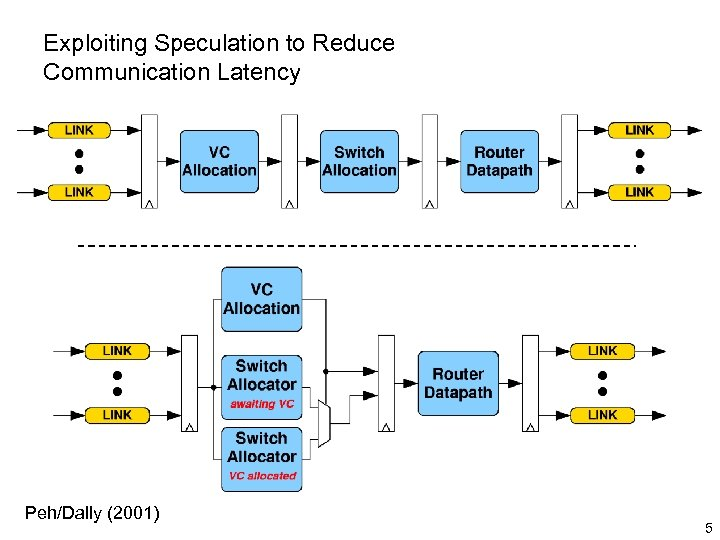 Exploiting Speculation to Reduce Communication Latency Peh/Dally (2001) 5
