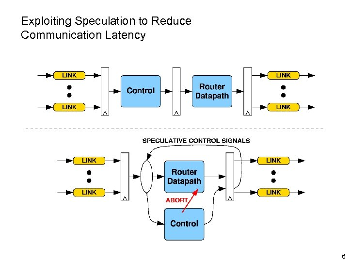 Exploiting Speculation to Reduce Communication Latency 6