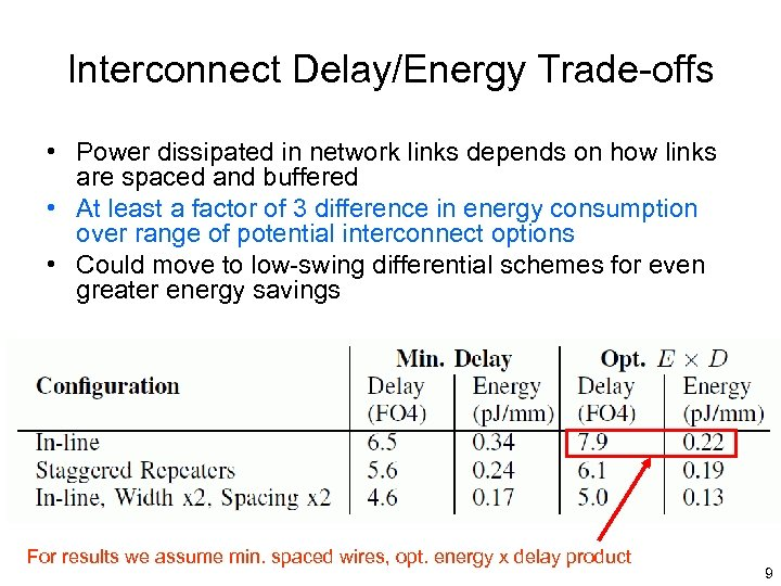 Interconnect Delay/Energy Trade-offs • Power dissipated in network links depends on how links are