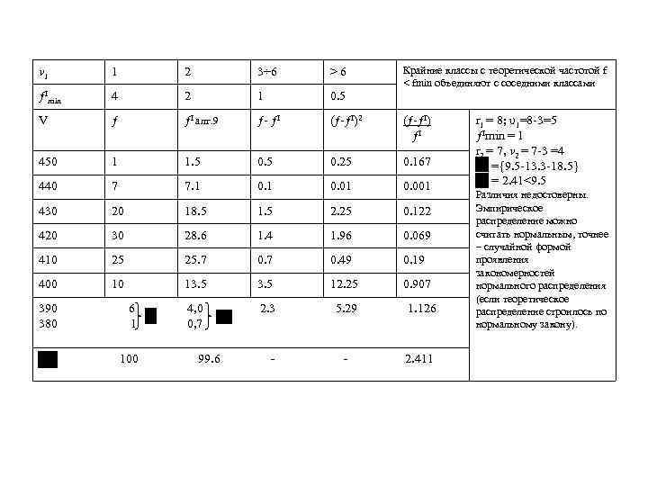 Крайние классы с теоретической частотой f < fmin объединяют с соседними классами v 1