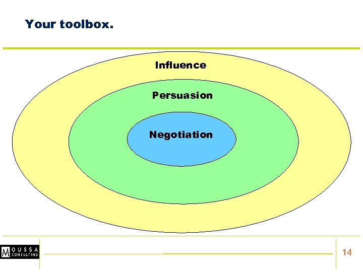Your toolbox. Influence Persuasion Negotiation NEGOTIATION 14
