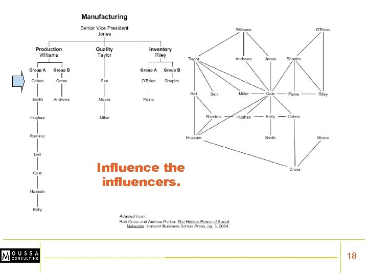 Influence the influencers. 18