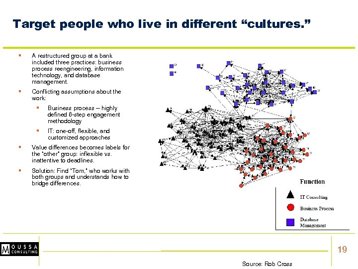 """Target people who live in different """"cultures. """" § A restructured group at a"""