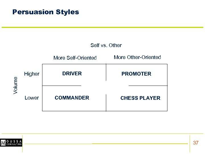Persuasion Styles Self vs. Other More Self-Oriented DRIVER Lower COMMANDER PROMOTER Volume Higher More
