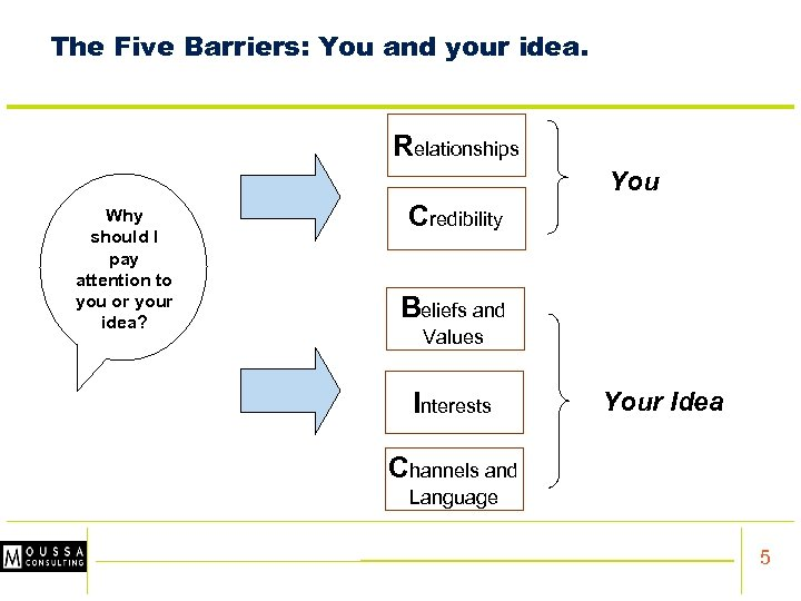 The Five Barriers: You and your idea. Relationships You Why should I pay W